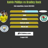 Kalvin Phillips vs Bradley Dack h2h player stats