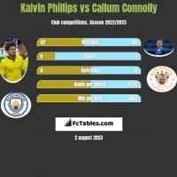 Kalvin Phillips vs Callum Connolly h2h player stats