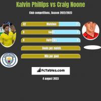 Kalvin Phillips vs Craig Noone h2h player stats