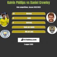 Kalvin Phillips vs Daniel Crowley h2h player stats