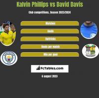 Kalvin Phillips vs David Davis h2h player stats