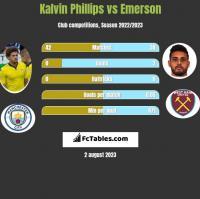 Kalvin Phillips vs Emerson h2h player stats