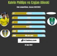 Kalvin Phillips vs Ezgjan Alioski h2h player stats