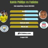 Kalvin Phillips vs Fabinho h2h player stats