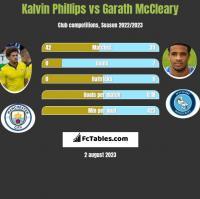 Kalvin Phillips vs Garath McCleary h2h player stats
