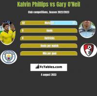 Kalvin Phillips vs Gary O'Neil h2h player stats