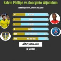 Kalvin Phillips vs Georginio Wijnaldum h2h player stats