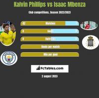 Kalvin Phillips vs Isaac Mbenza h2h player stats