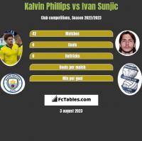 Kalvin Phillips vs Ivan Sunjic h2h player stats