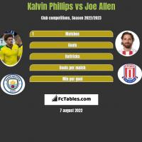 Kalvin Phillips vs Joe Allen h2h player stats