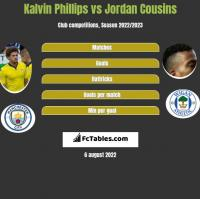 Kalvin Phillips vs Jordan Cousins h2h player stats