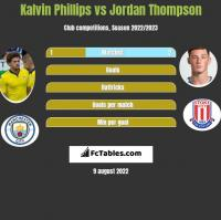 Kalvin Phillips vs Jordan Thompson h2h player stats
