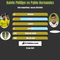 Kalvin Phillips vs Pablo Hernandez h2h player stats
