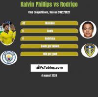 Kalvin Phillips vs Rodrigo h2h player stats