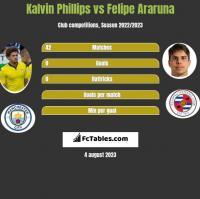 Kalvin Phillips vs Felipe Araruna h2h player stats
