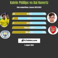 Kalvin Phillips vs Kai Havertz h2h player stats