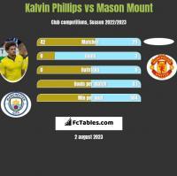 Kalvin Phillips vs Mason Mount h2h player stats