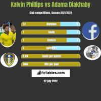 Kalvin Phillips vs Adama Diakhaby h2h player stats