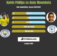 Kalvin Phillips vs Andy Rinomhota h2h player stats
