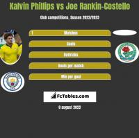 Kalvin Phillips vs Joe Rankin-Costello h2h player stats