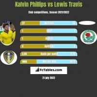 Kalvin Phillips vs Lewis Travis h2h player stats