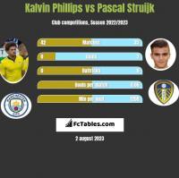 Kalvin Phillips vs Pascal Struijk h2h player stats