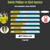 Kalvin Phillips vs Djed Spence h2h player stats