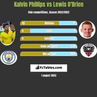 Kalvin Phillips vs Lewis O'Brien h2h player stats
