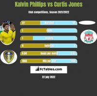 Kalvin Phillips vs Curtis Jones h2h player stats