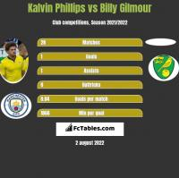 Kalvin Phillips vs Billy Gilmour h2h player stats