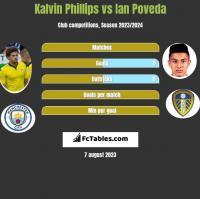 Kalvin Phillips vs Ian Poveda h2h player stats