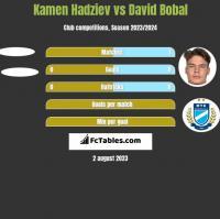 Kamen Hadziev vs David Bobal h2h player stats