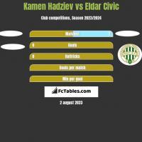 Kamen Hadziev vs Eldar Civic h2h player stats