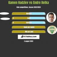 Kamen Hadziev vs Endre Botka h2h player stats