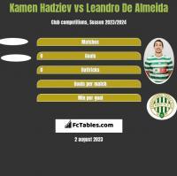 Kamen Hadziev vs Leandro De Almeida h2h player stats