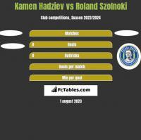 Kamen Hadziev vs Roland Szolnoki h2h player stats