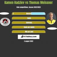 Kamen Hadziev vs Thomas Meissner h2h player stats