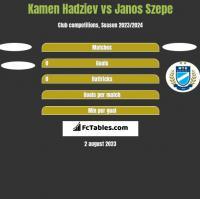 Kamen Hadziev vs Janos Szepe h2h player stats