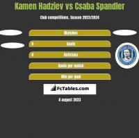 Kamen Hadziev vs Csaba Spandler h2h player stats