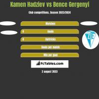 Kamen Hadziev vs Bence Gergenyi h2h player stats