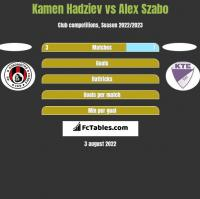 Kamen Hadziev vs Alex Szabo h2h player stats