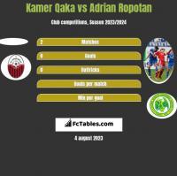 Kamer Qaka vs Adrian Ropotan h2h player stats