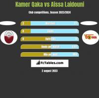 Kamer Qaka vs Aissa Laidouni h2h player stats