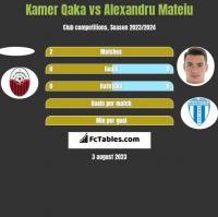 Kamer Qaka vs Alexandru Mateiu h2h player stats