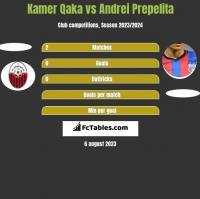 Kamer Qaka vs Andrei Prepelita h2h player stats