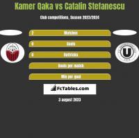 Kamer Qaka vs Catalin Stefanescu h2h player stats