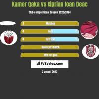 Kamer Qaka vs Ciprian Ioan Deac h2h player stats