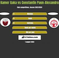 Kamer Qaka vs Constantin Paun-Alexandru h2h player stats