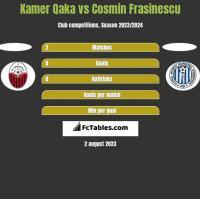 Kamer Qaka vs Cosmin Frasinescu h2h player stats