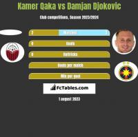 Kamer Qaka vs Damjan Djokovic h2h player stats